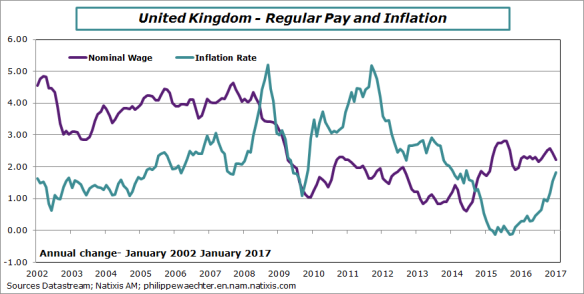 uk-2017-january-wage-inflation
