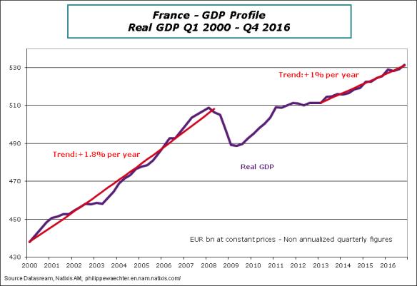 France-2016-Q4-GDPLevel