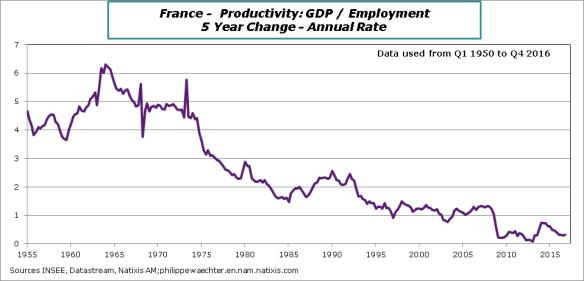 France-2016-Q4-Productivity
