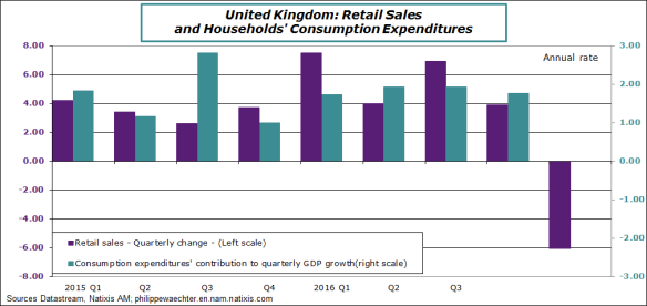 uk-2017-q1-retailsales&consimption