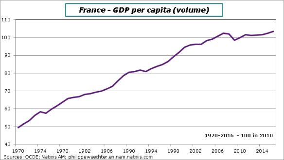 france-1970-2016-GDPpercapita