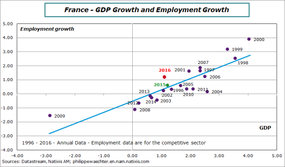 France-1996-2016-employmentGDP