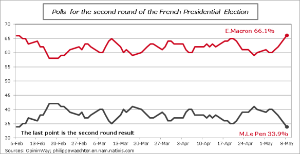 France-PresidentialElection2ndRound