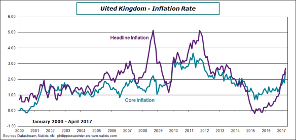 uk-2017-aprl-inflation