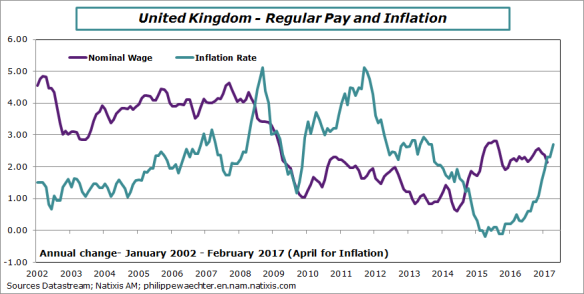 uk-2017-february-april-earnings-inflation