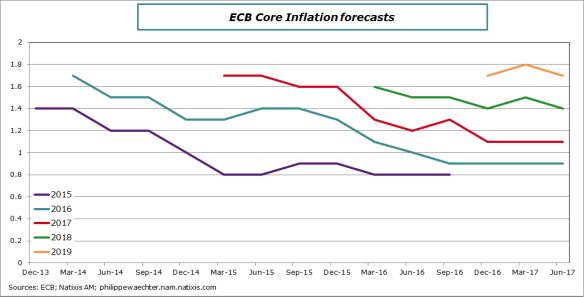 ecb-coreinflationforecasts-june2017
