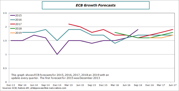ecb-growthforecasts-june2017
