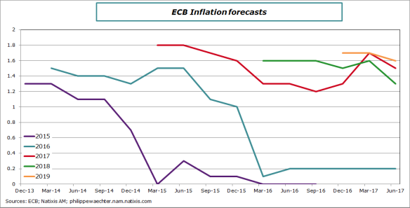 ecb-inflationforecasts-june2017