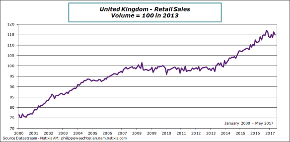 UK-2017-may-retail sales