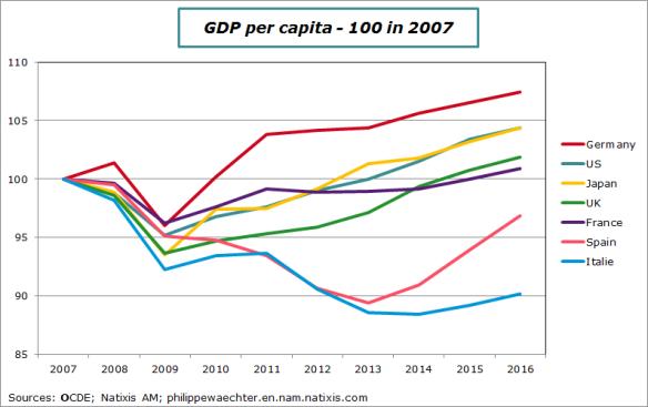 GDPpercapita2007-2016