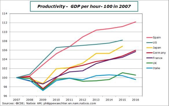 GDPperhour2007-2016