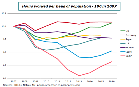 hoursworked-2007-2016