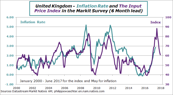 uk-2017-june-inflation-markit