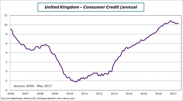 uk-2017-may-consumercredit
