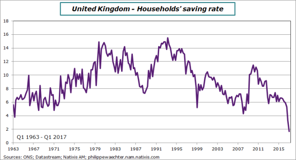 uk-2017-q1-savingrate