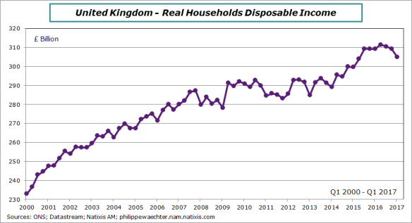 UK-2017-T1-disposable Income real
