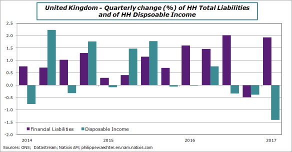 uk-2017-q1-debt-income-HH-change
