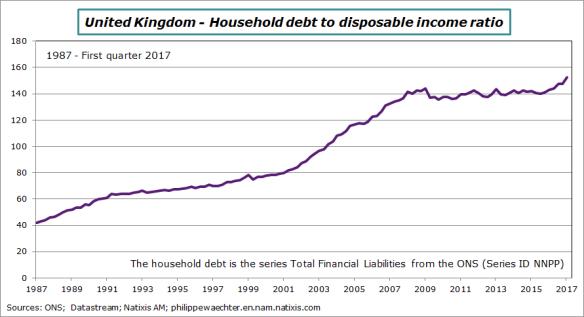 uk-2017-q1-debttoincome-HH