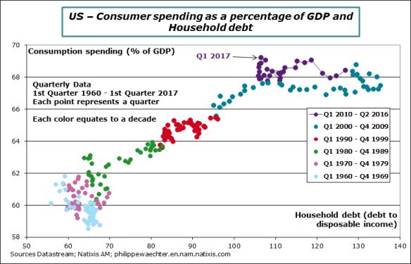 us-2017-q1-conso-debt