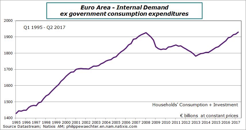 ea-2017-q2-domestic private demand.png