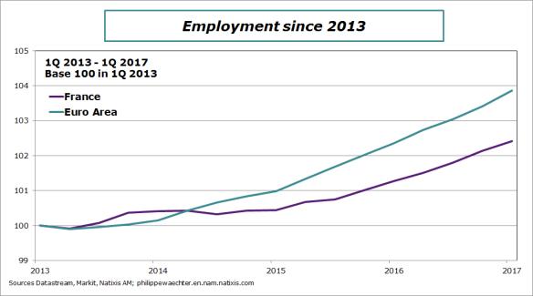 ea-f-employment-comp2013-2017