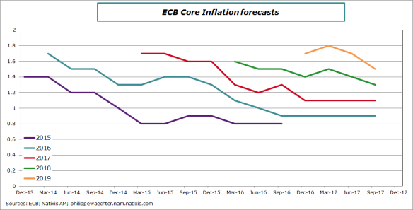 ecb-2017-september-coreinfforecast