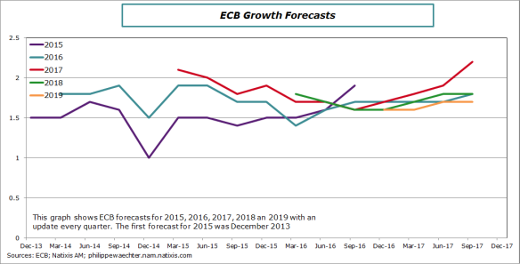 ecb-2017-september-growthforecast