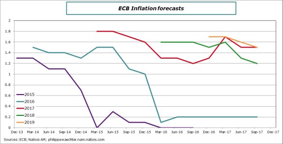 ecb-2017-september-infforecast
