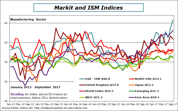 world-markit-sept-2017