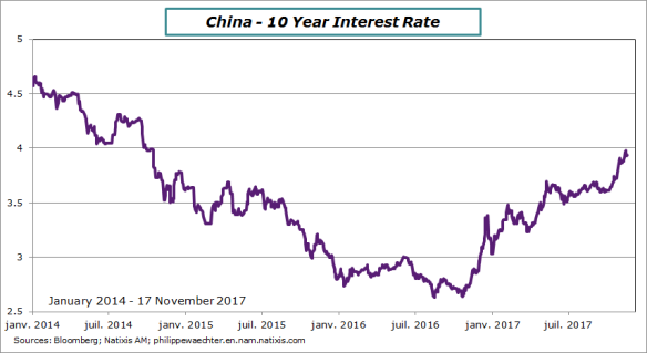China-10YearRate