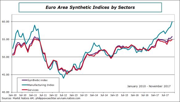 ea-2017-november-markit sectors