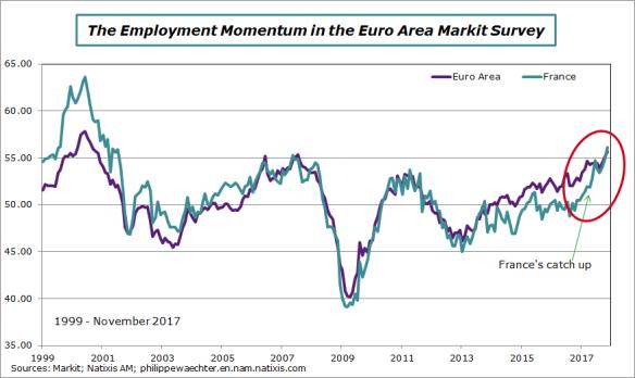 ea-f-2017-november-markit-jobs