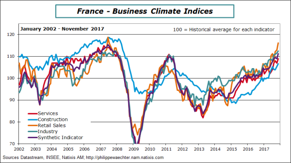 France-2017-november-inseeclimat des affaires