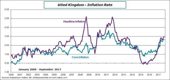 uk-2017-september-inflation