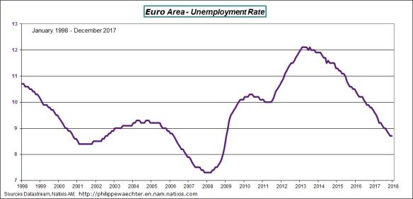EA-2017-décember-unemploymentrate.png