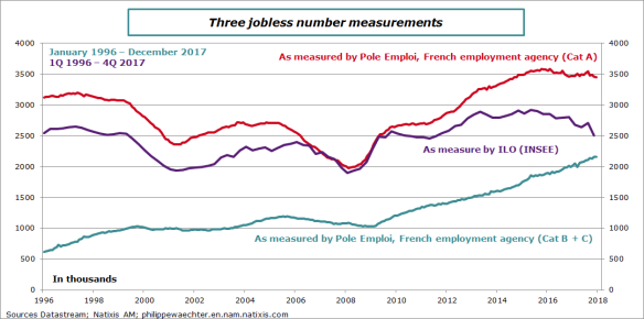 France-2017-Q4-unemploymentmeasures.png