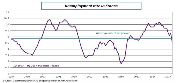 france-2017-Q4-unemploymentrate