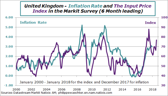 UK-2018-January-PriceMarkit-CPI