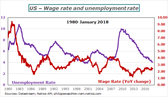 USA-2018-January-wage-unemploymentrate