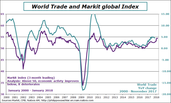 world-2018-january-Markit-trade