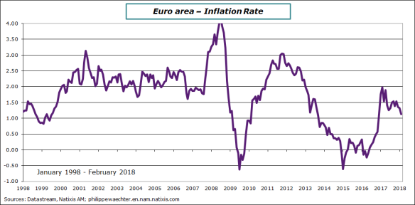 ea-2018-february-inlation