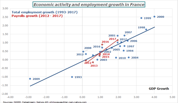 France-growthandemployment.png