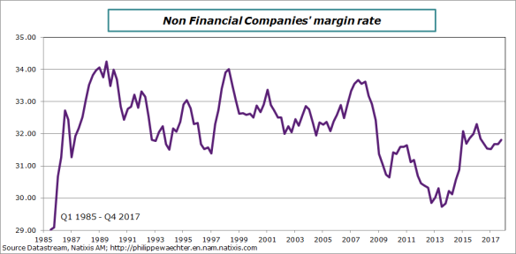 france-margin rate