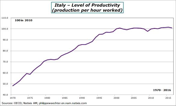 Italy Productivity