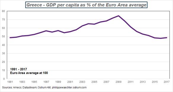 Greeece-GDPpercapita