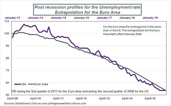 us-ea-unemploymentrate-extrap.png