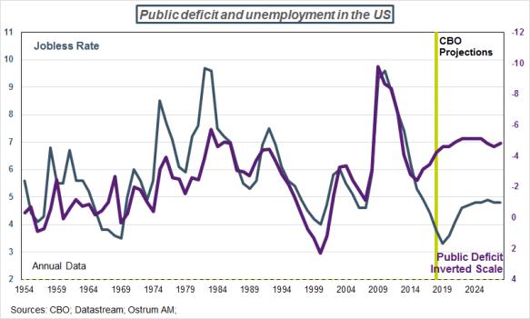 USA-deficitChomage-CBO-en.png