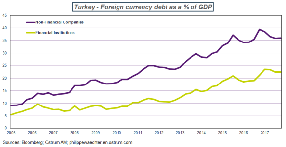 external debt turkey