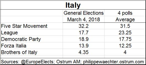italy-polls