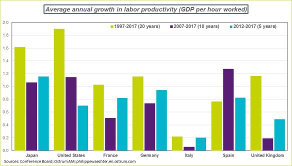 productivitycomp